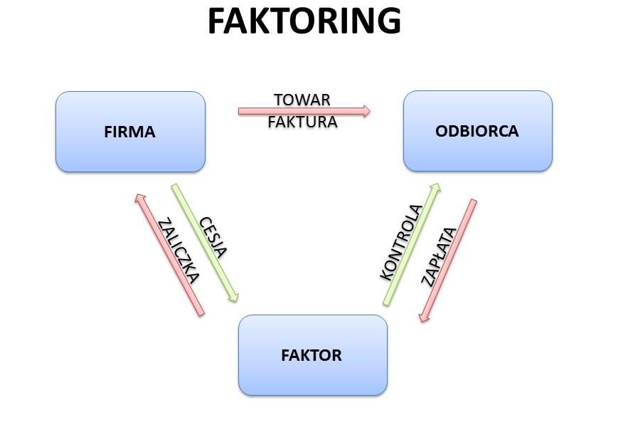Faktoring schemat